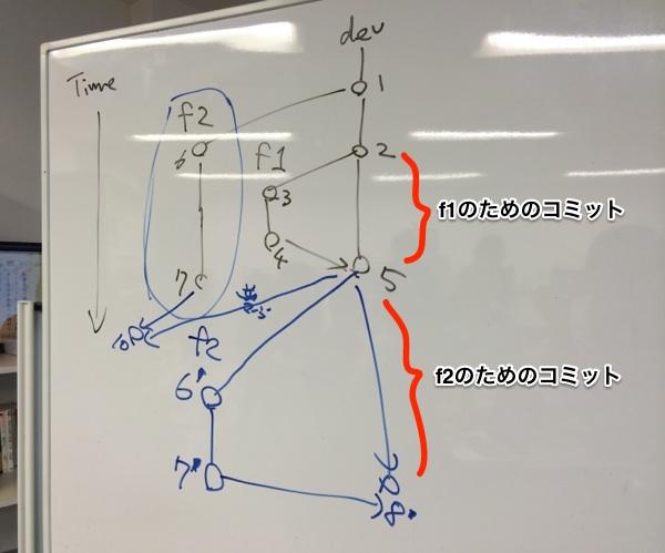 コミットグラフの例