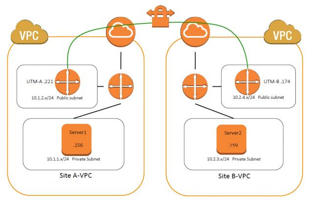 kaji-sophos-00-network-layout-diagram