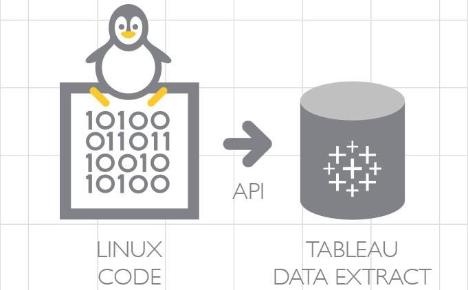 Tableauデータ抽出APIによる抽出ファイル (TDE) の作成 | Developers.IO