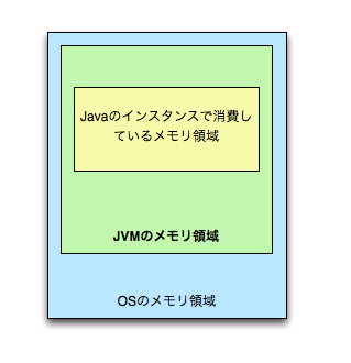 JavaMemory