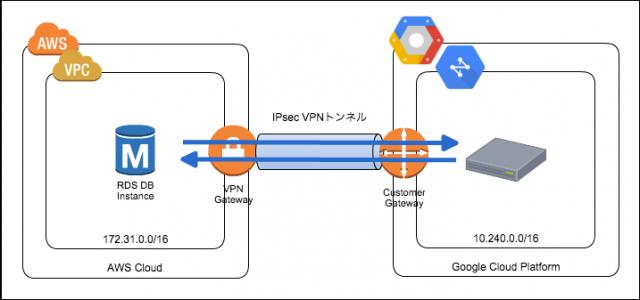 vpn-interconnect01