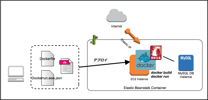 Rails On Dockerをelastic Beanstalkにデプロイする | Developersio