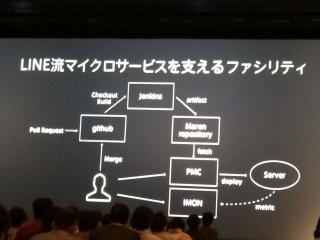 「LINE流マイクロサービスを支えるファイシリティ」