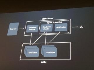 KPIモニタリングシステムの構造