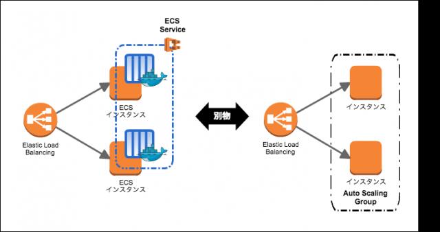 ecs-autoscaling01