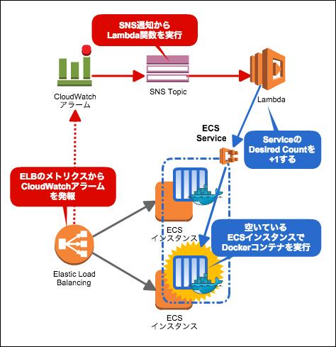 ecs-autoscaling02