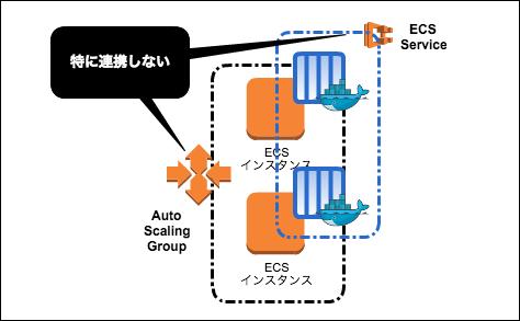 ecs-autoscaling03
