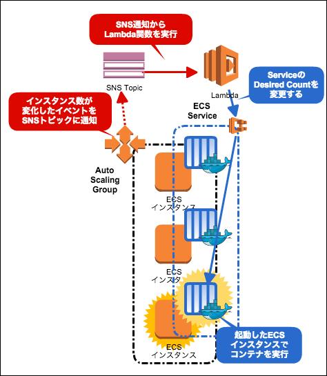 ecs-autoscaling04