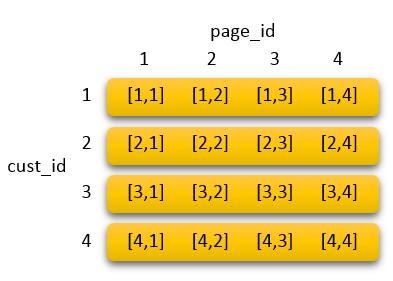 datablock_compound_sortkey