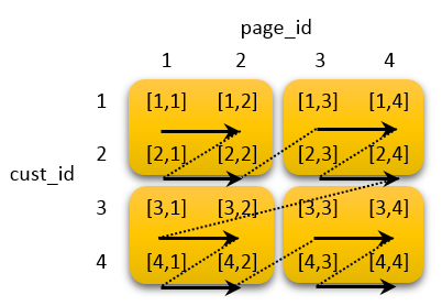 datablock_interleaved_sortkey