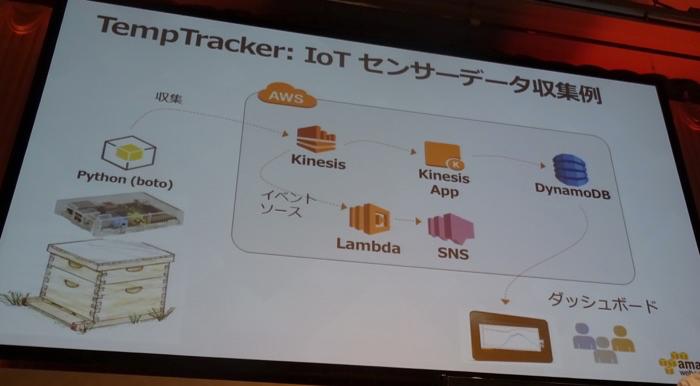 aws-summit-tokyo-2015-iot-bigdata-usa-06