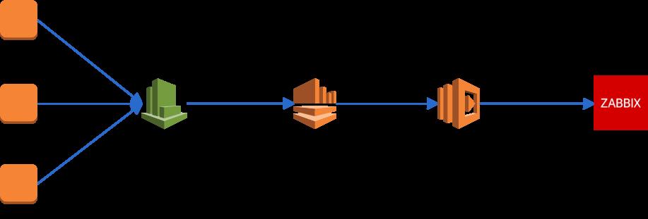 CloudWatch Logs Subscriptionsを利用したZabbixへのログ転送