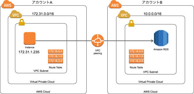 endpoint-connecting-on-vpcpeering-01