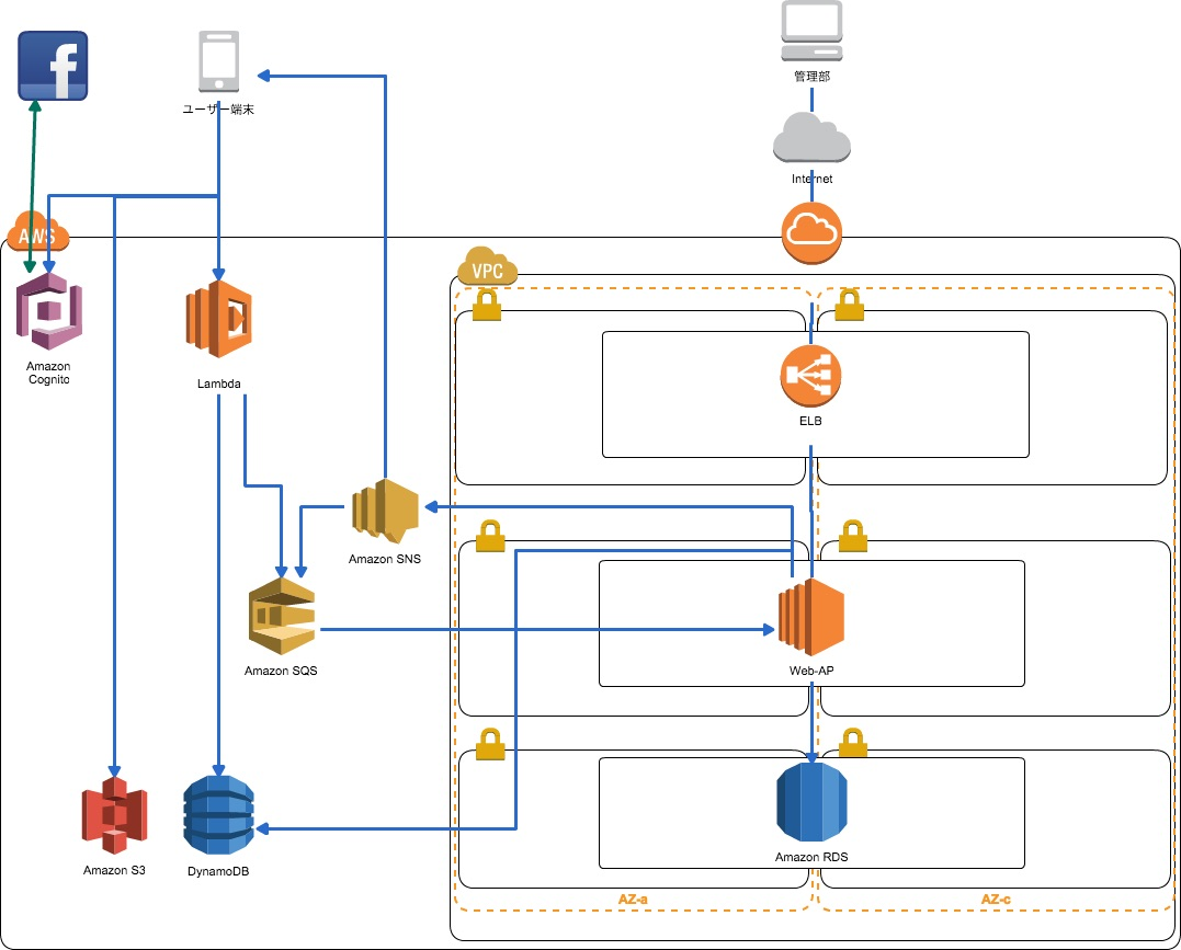 Amazon EC2を(なるべく)使わずにシステムを構築してみる