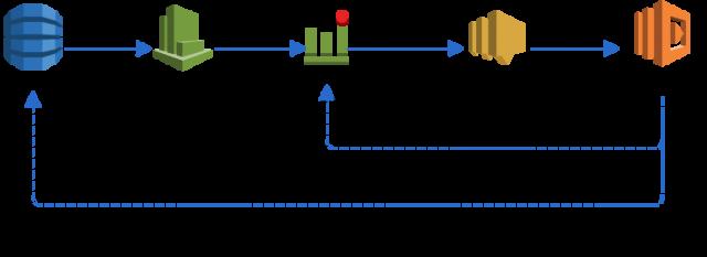 AutoScalingDynamoDB