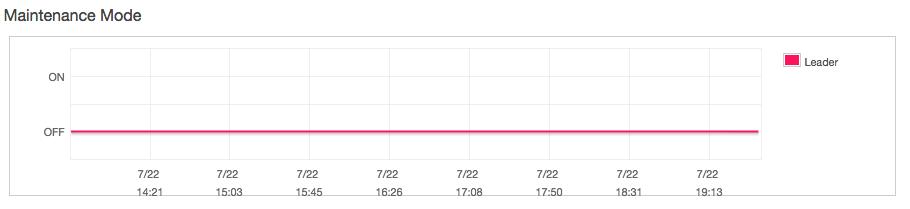 Amazon Redshift Performanceビューから読み解くアクティビティと監視の