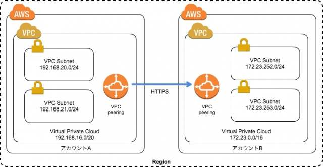 vpc-peering-different-awsaccount-01