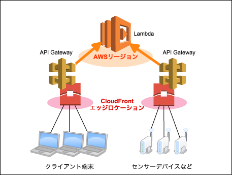 API Gatewayで広がるAWSのエッジコンピューティングの可能性 | Developers.IO