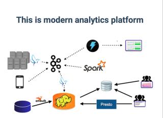OSSを中心に組み合わせたデータ分析基板
