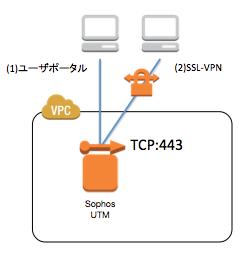 kaji-Sophos-UserPortal-limited-Fig
