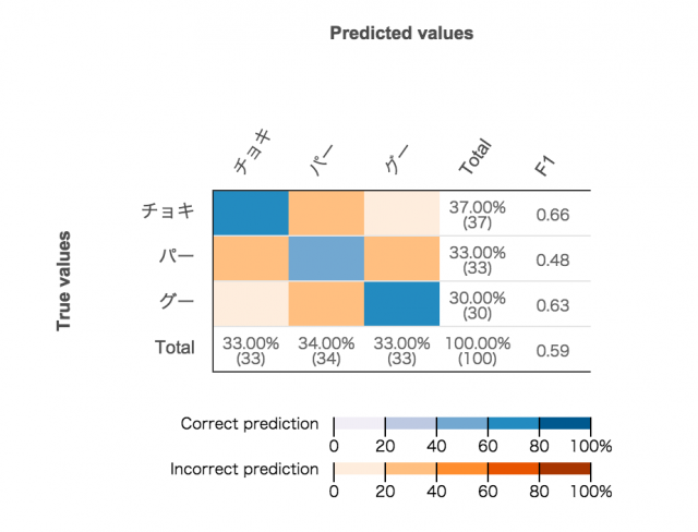 predict-sazaesan-janken-by-amazon-machine-learning2