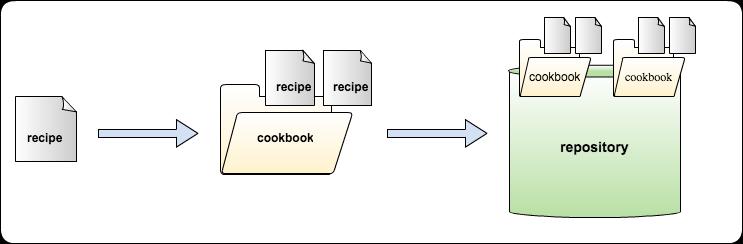 recipe_cookbook_repo