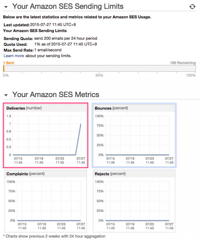 ses-deliveries-metrics