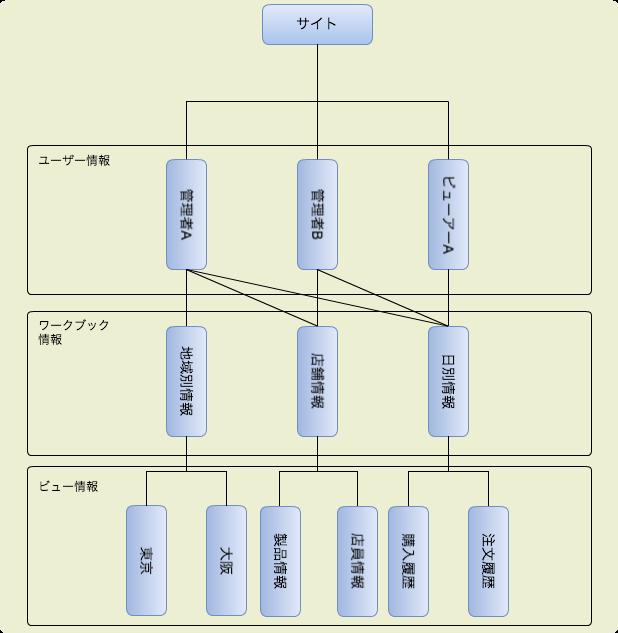 tableauデータツリー