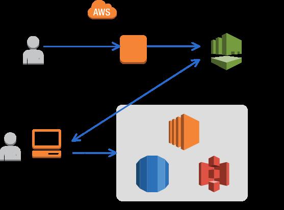 AWS Directory Service(Simple AD)のみでユーザ管理(AWS