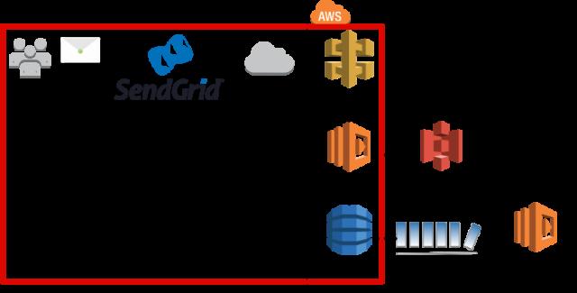 sendgrid+api-gateway+lambda