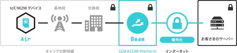 soracom02