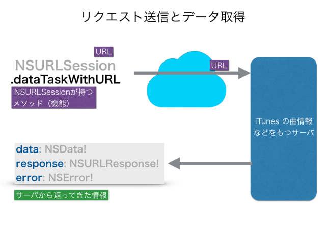 iOSアプリ開発実践(1)2015-08-30.029