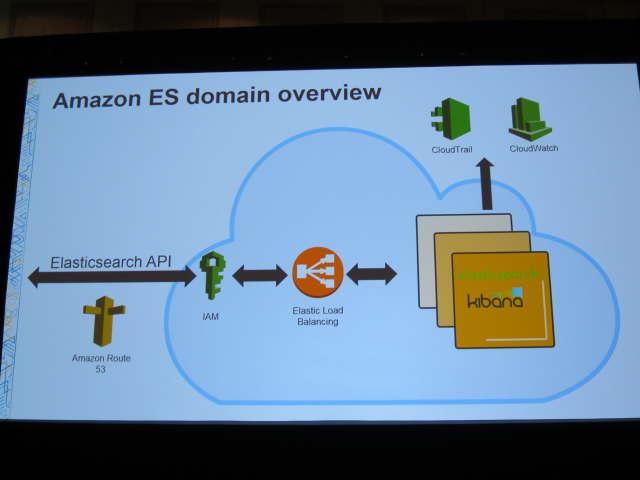 Amazon ESドメインの概観