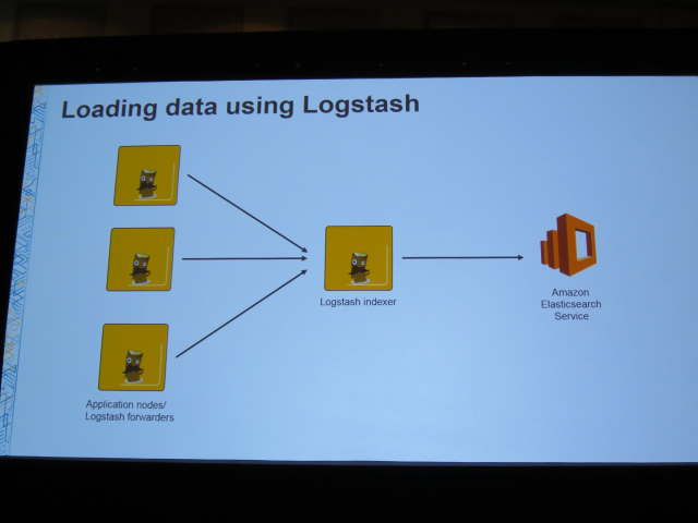 Loading data using Logstash