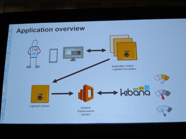 LogstashとKibanaを使ったアプリケーションの概念図