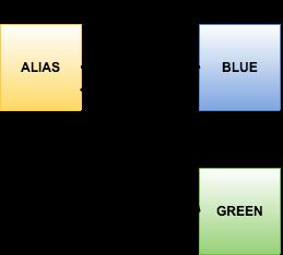lambda blue-green deployment : aliase change