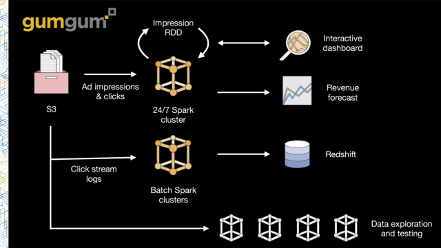 bdt309-data-science-best-practices-for-apache-spark-on-amazon-emr-gumgum