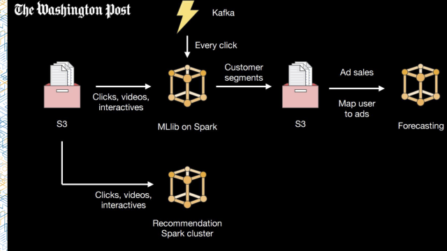 bdt309-data-science-best-practices-for-apache-spark-on-amazon-emr-washingtonpost