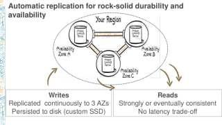 dat202-managed-database-options-on-aws-22-1024