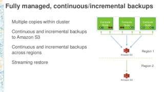 dat202-managed-database-options-on-aws-49-638