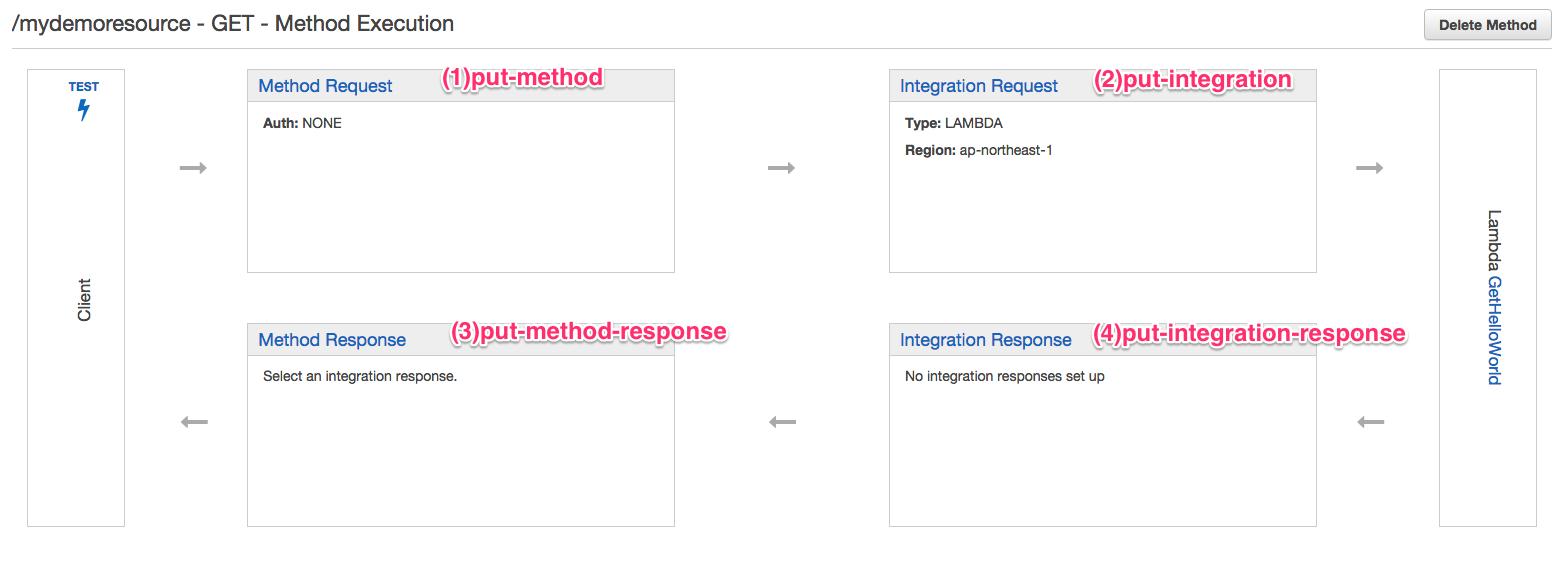 API GatewayのLambda連携をAWS CLIからやってみる   DevelopersIO