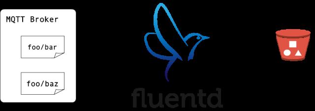 mqtt_s3_integration_with_fluentd