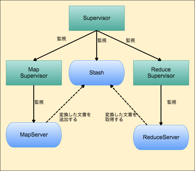 MapReduce-Supervision Tree