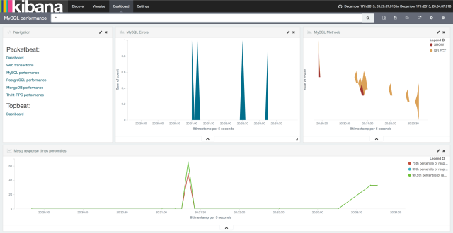 MySQL_performance_-_Dashboard_-_Kibana