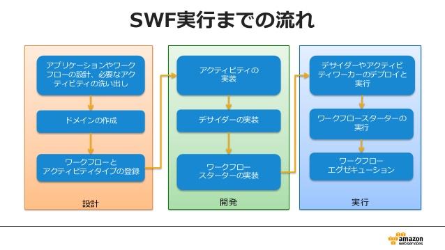 SWF_introduce2
