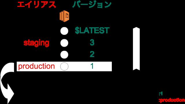 Lambda Functionの運用方針