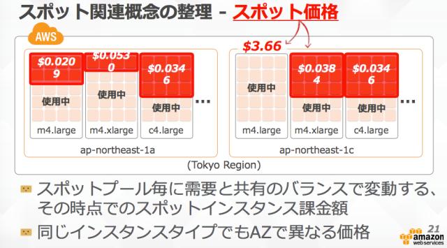 spot_price