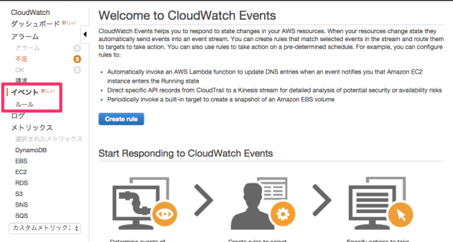 CloudWatch_Management_Console
