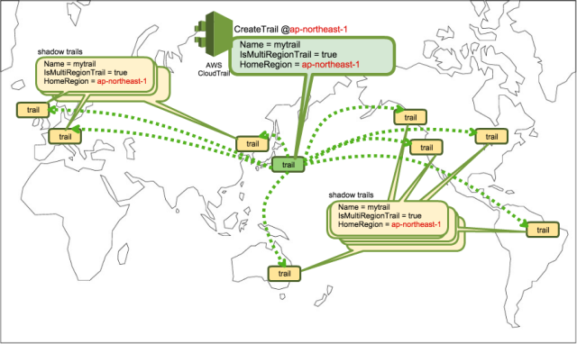 CloudTrailの全リージョン有効化設定によるtrail配置
