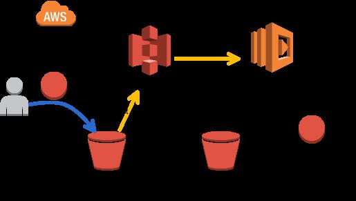 AWS LambdaのS3チュートリアル概念図